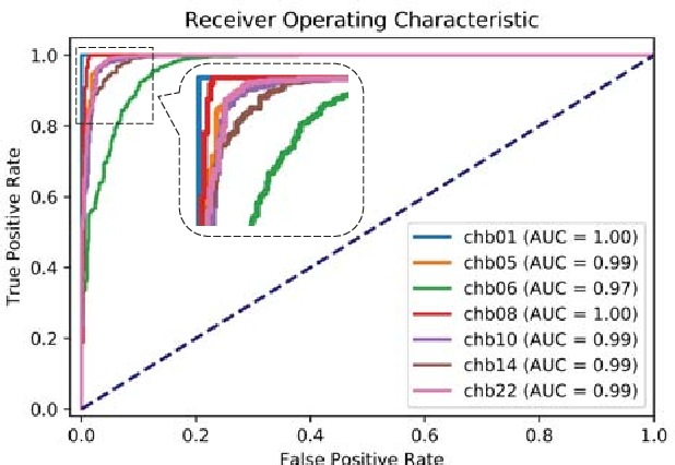 Figure 4 for An End-to-End Deep Learning Approach for Epileptic Seizure Prediction