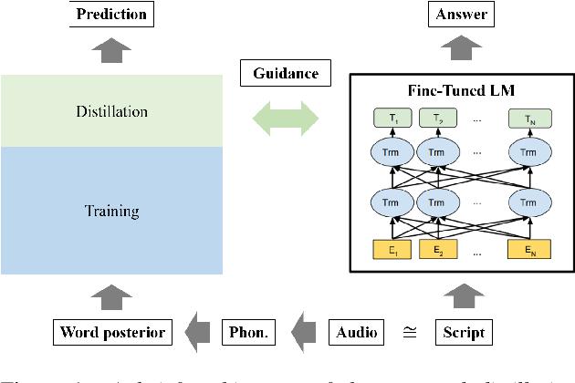 Figure 1 for Speech to Text Adaptation: Towards an Efficient Cross-Modal Distillation
