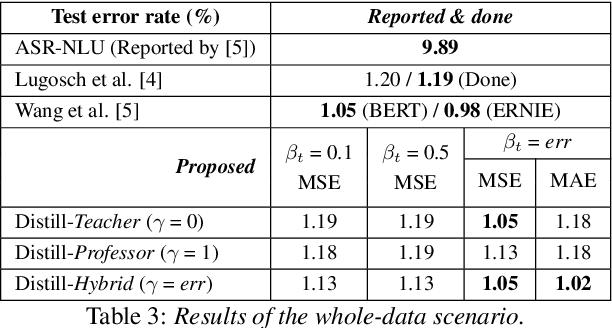 Figure 4 for Speech to Text Adaptation: Towards an Efficient Cross-Modal Distillation