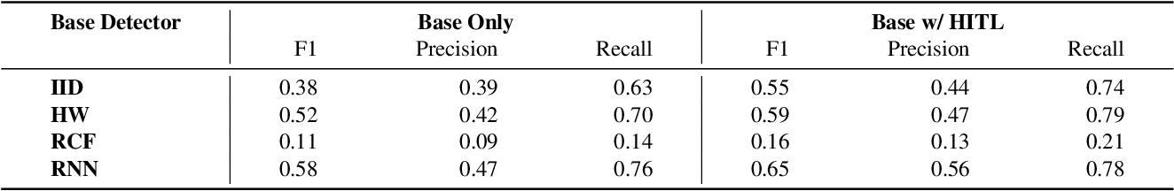 Figure 3 for Improve black-box sequential anomaly detector relevancy with limited user feedback