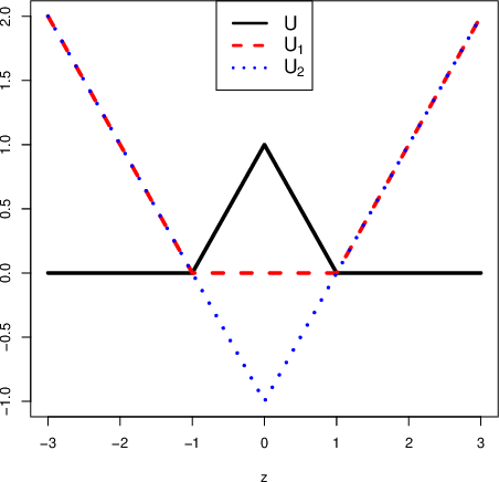 Figure 1 for Sparse Fisher's Linear Discriminant Analysis for Partially Labeled Data