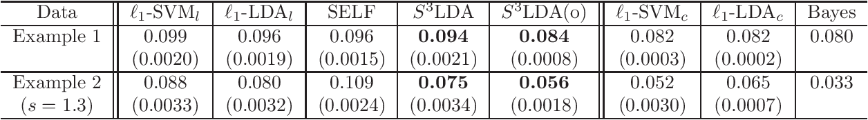 Figure 2 for Sparse Fisher's Linear Discriminant Analysis for Partially Labeled Data