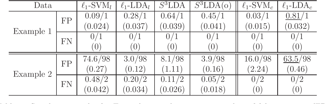 Figure 3 for Sparse Fisher's Linear Discriminant Analysis for Partially Labeled Data