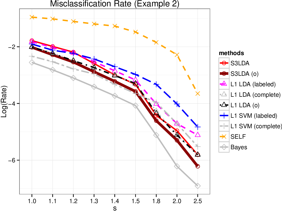 Figure 4 for Sparse Fisher's Linear Discriminant Analysis for Partially Labeled Data