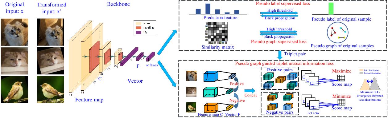 Figure 4 for Deep Comprehensive Correlation Mining for Image Clustering
