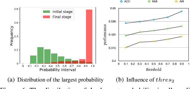 Figure 3 for Deep Comprehensive Correlation Mining for Image Clustering