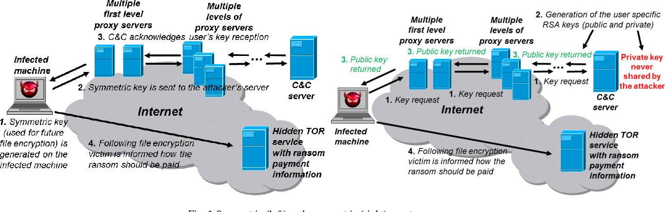 Paid Proxy Server