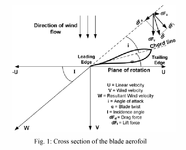 Modeling Of Small Wind Turbine Characteristics