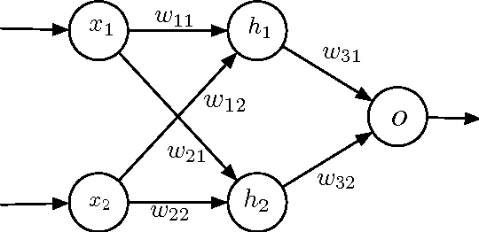 Figure 3 for The Limitations of Deep Learning in Adversarial Settings