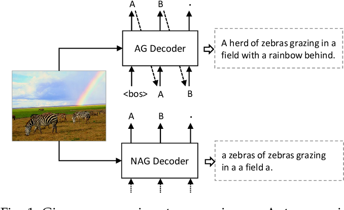 Figure 1 for Fast Sequence Generation with Multi-Agent Reinforcement Learning