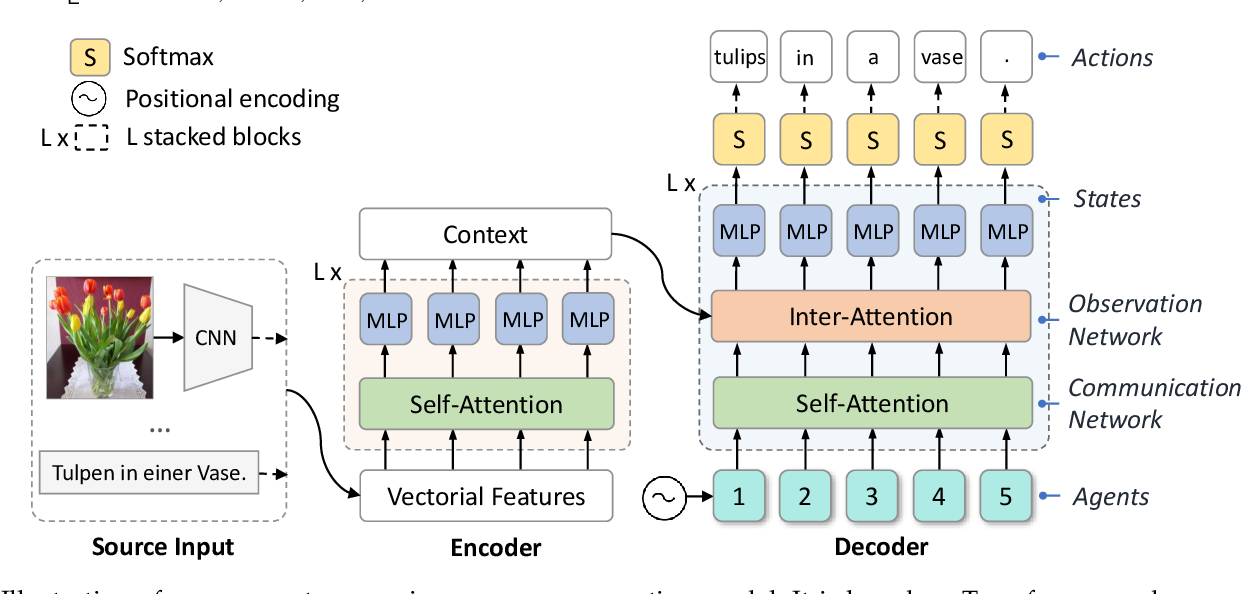 Figure 3 for Fast Sequence Generation with Multi-Agent Reinforcement Learning