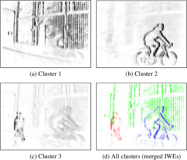 Figure 2 for Event-Based Motion Segmentation by Motion Compensation