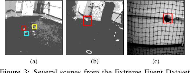 Figure 4 for Event-Based Motion Segmentation by Motion Compensation