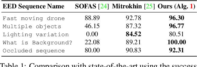 Figure 1 for Event-Based Motion Segmentation by Motion Compensation