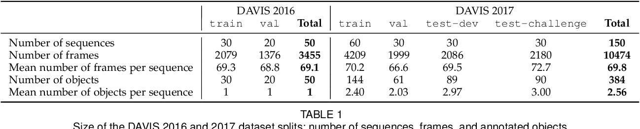 Figure 2 for The 2017 DAVIS Challenge on Video Object Segmentation