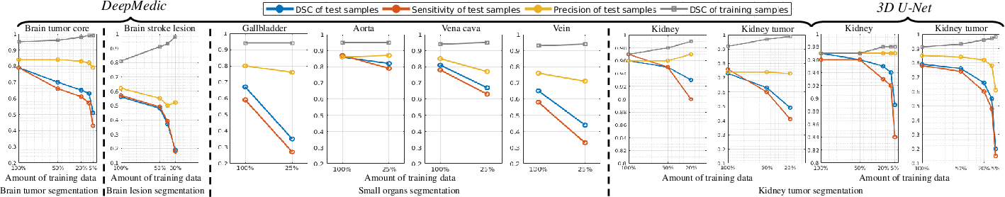 Figure 1 for Analyzing Overfitting under Class Imbalance in Neural Networks for Image Segmentation