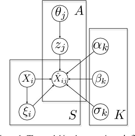 Figure 1 for Latent Bayesian Inference for Robust Earnings Estimates