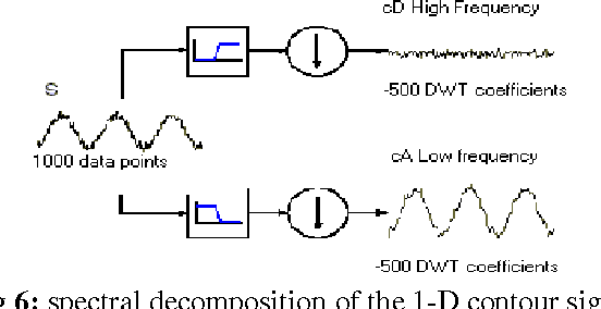 Fig 6: spectral decomposition of the 1-D contour signal