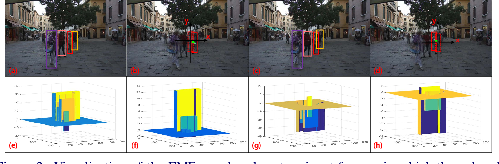 Figure 2 for Frame-wise Motion and Appearance for Real-time Multiple Object Tracking