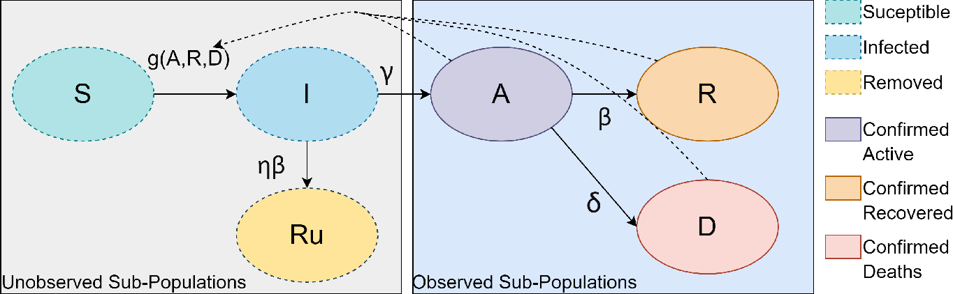 Figure 1 for Hardware-accelerated Simulation-based Inference of Stochastic Epidemiology Models for COVID-19
