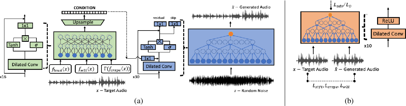 Figure 1 for Unsupervised Cross-Domain Singing Voice Conversion