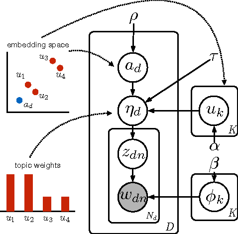 Figure 3 for Efficient Correlated Topic Modeling with Topic Embedding