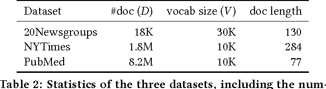 Figure 4 for Efficient Correlated Topic Modeling with Topic Embedding