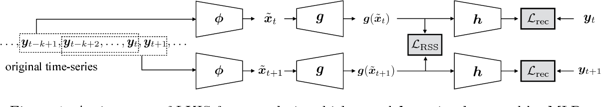 Figure 1 for Learning Koopman Invariant Subspaces for Dynamic Mode Decomposition
