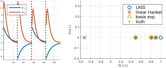 Figure 2 for Learning Koopman Invariant Subspaces for Dynamic Mode Decomposition