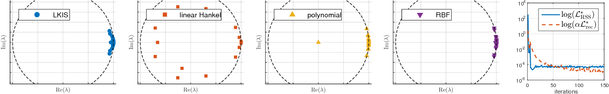 Figure 4 for Learning Koopman Invariant Subspaces for Dynamic Mode Decomposition