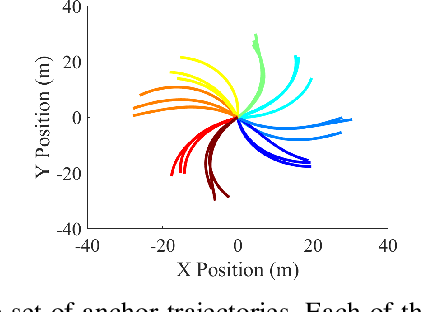 Figure 3 for Maneuver-based Anchor Trajectory Hypotheses at Roundabouts