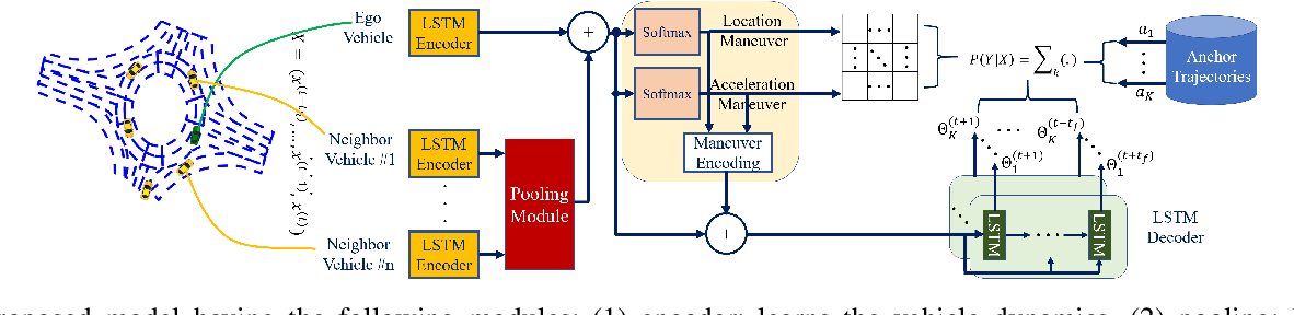 Figure 4 for Maneuver-based Anchor Trajectory Hypotheses at Roundabouts