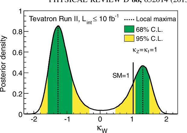 PDF] Higgs boson studies at the Tevatron Citation - Semantic Scholar