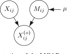 Figure 2 for Learning from missing data with the Latent Block Model