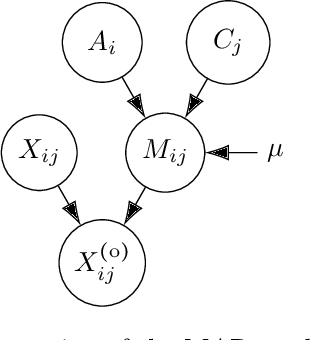 Figure 3 for Learning from missing data with the Latent Block Model