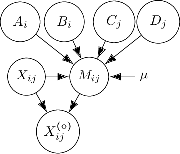 Figure 4 for Learning from missing data with the Latent Block Model