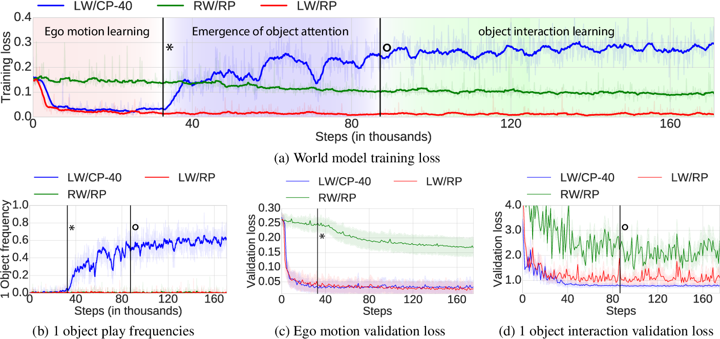 Figure 4 for Emergence of Structured Behaviors from Curiosity-Based Intrinsic Motivation