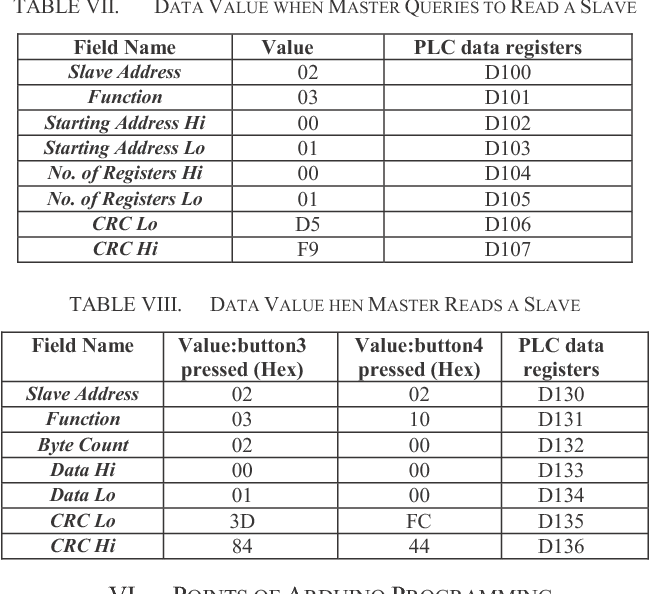 Table VIII from Communication between PLC and Arduino Based on