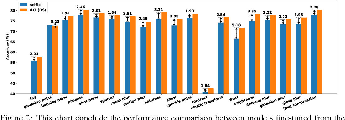 Figure 4 for Robust Pre-Training by Adversarial Contrastive Learning