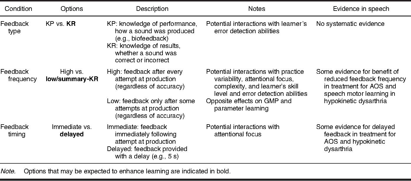 table 2 feedback conditions