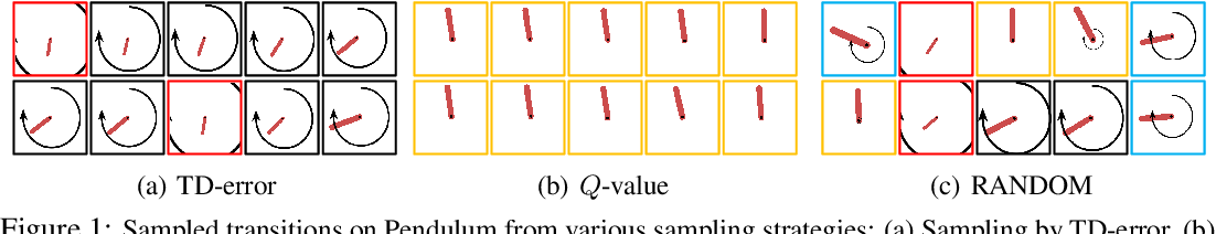 Figure 1 for Learning to Sample with Local and Global Contexts in Experience Replay Buffer