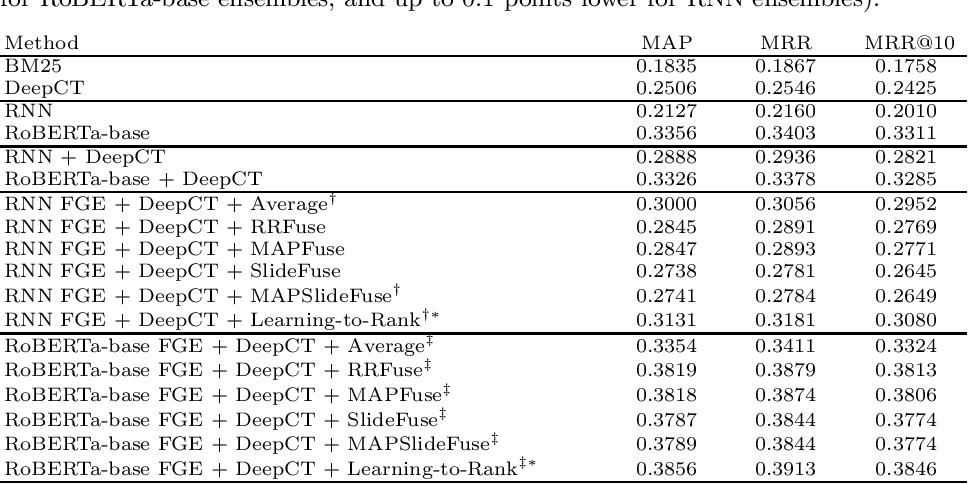 Figure 1 for Assessing the Benefits of Model Ensembles in Neural Re-Ranking for Passage Retrieval