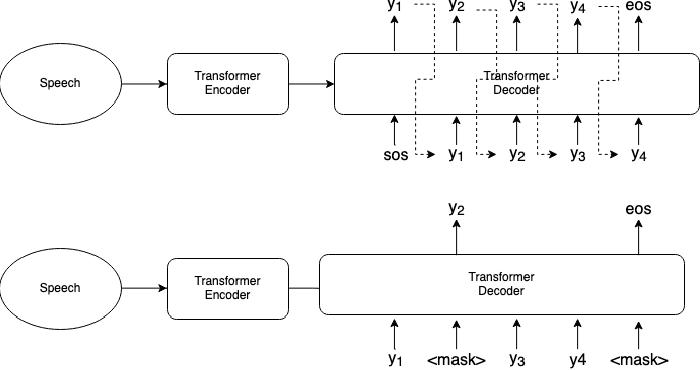 Figure 1 for Non-Autoregressive Transformer Automatic Speech Recognition