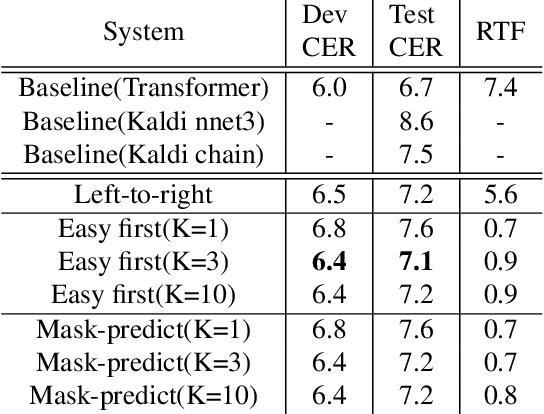 Figure 2 for Non-Autoregressive Transformer Automatic Speech Recognition