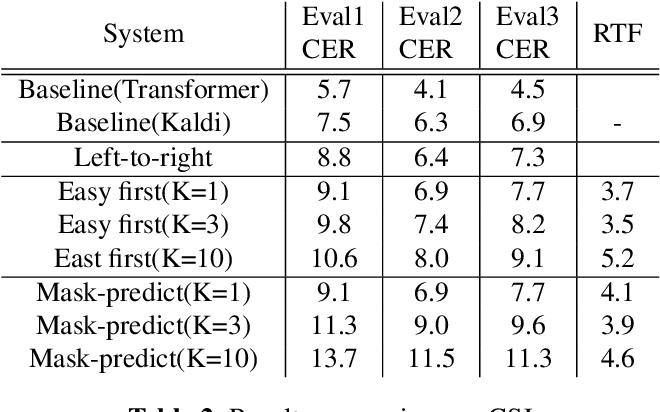 Figure 4 for Non-Autoregressive Transformer Automatic Speech Recognition