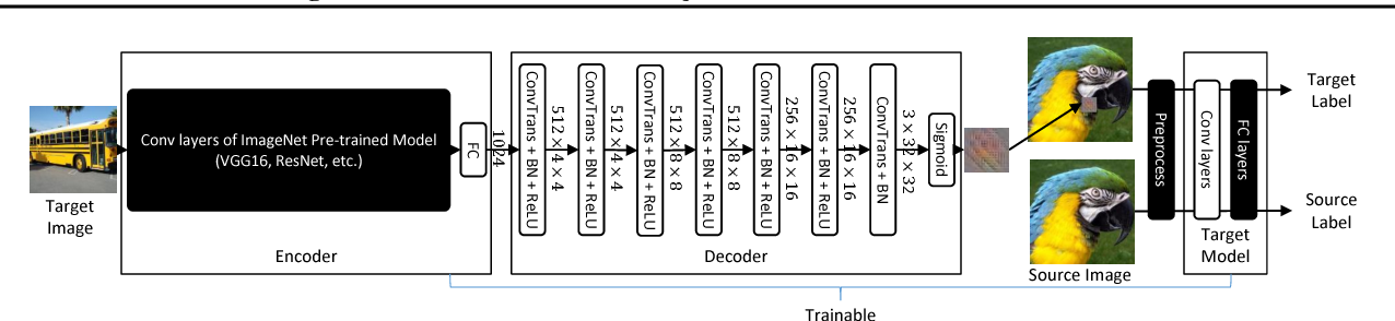Figure 3 for Programmable Neural Network Trojan for Pre-Trained Feature Extractor