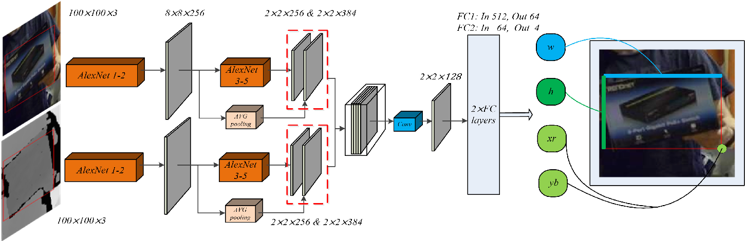 Figure 3 for TSDM: Tracking by SiamRPN++ with a Depth-refiner and a Mask-generator