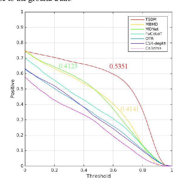 Figure 4 for TSDM: Tracking by SiamRPN++ with a Depth-refiner and a Mask-generator