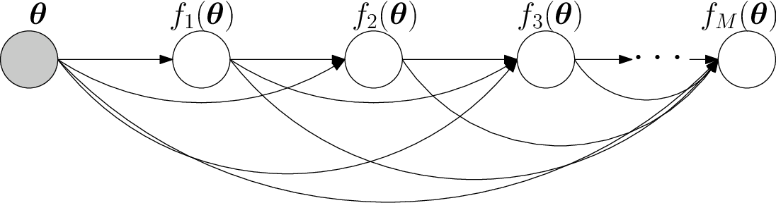 Figure 4 for Batch Multi-Fidelity Bayesian Optimization with Deep Auto-Regressive Networks