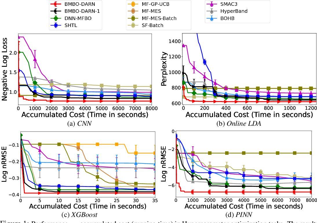 Figure 2 for Batch Multi-Fidelity Bayesian Optimization with Deep Auto-Regressive Networks